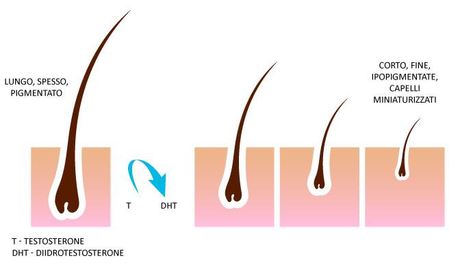 Vitamina per crescita di capelli a bambini